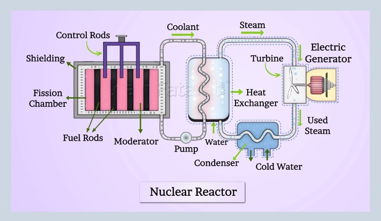 Nuclear Energy Diagram For Kids