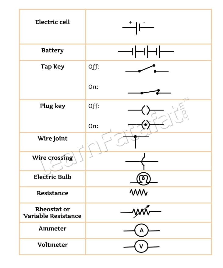 electric Current | Electric circuit symbols