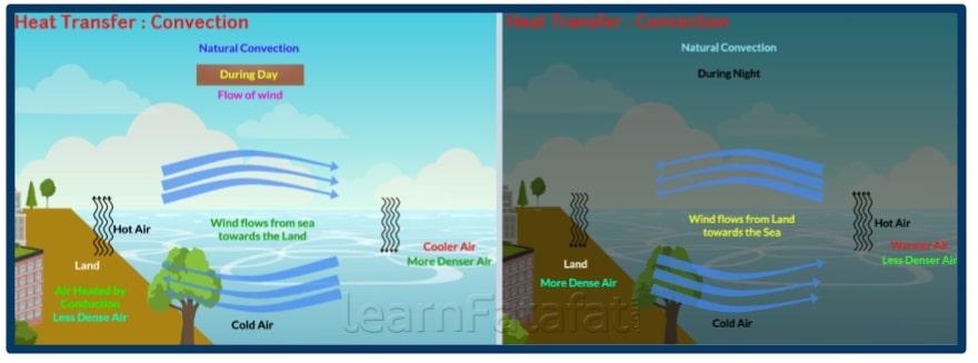 Heat Transfer: Convection