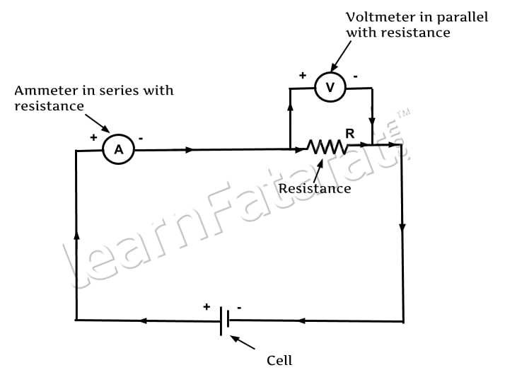 Electric Current | Electric Circuit