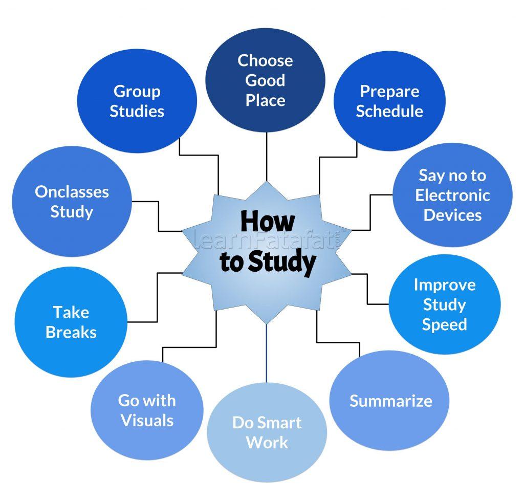 Pin on Study Tips