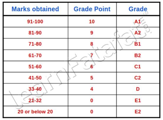 How to calculate CGPA | How to convert CGPA into percentage